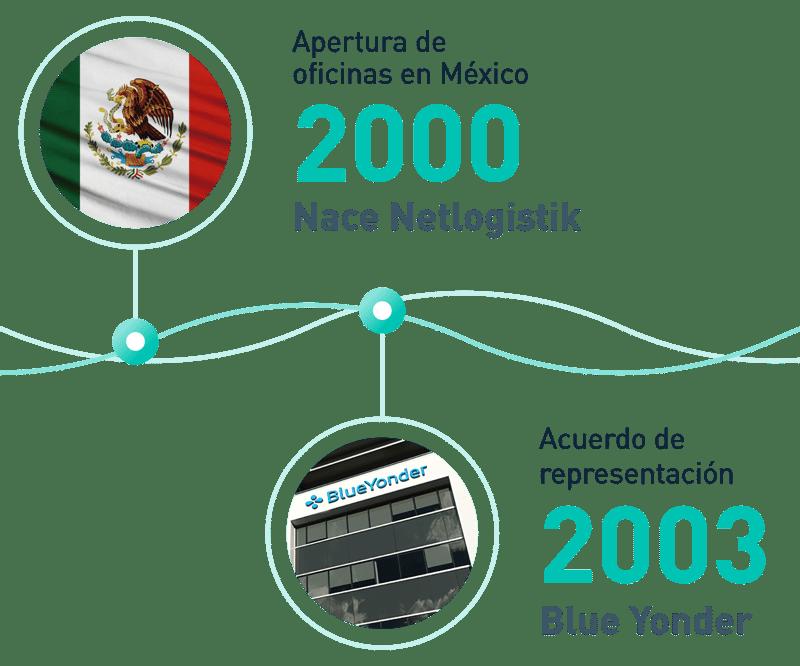 Experiencia de Netlogistik en la cadena de suministro